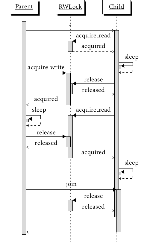 Implementing a reader writer lock in python for multiple processes forked children and request queues ccuart Gallery